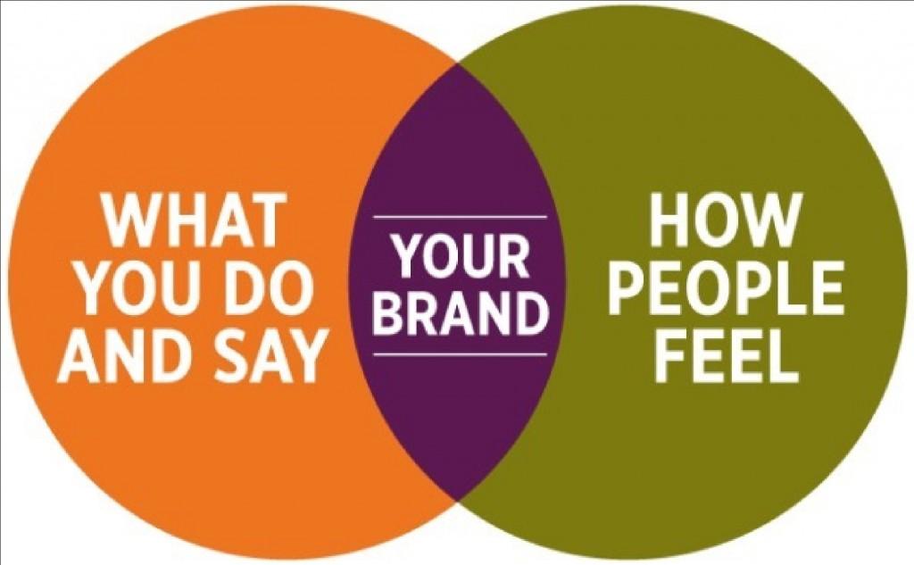 бренд стратегија, маркетинг