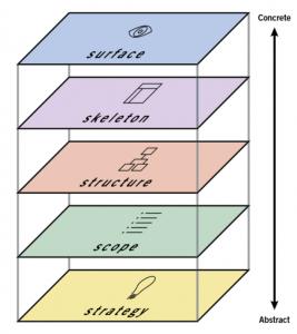 elementi na ux dizajn