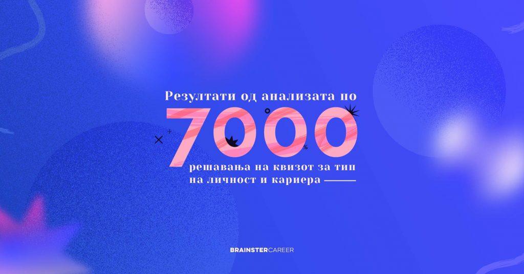 7000 results quiz